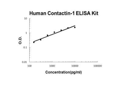 Human Contactin-1 ELISA Kit PicoKine