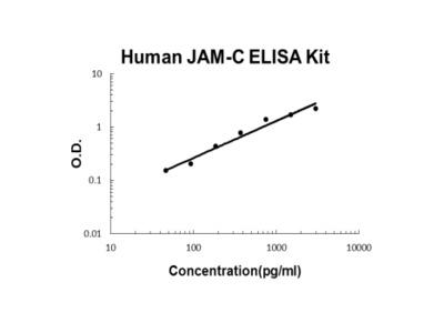 Human JAM-C ELISA Kit PicoKine