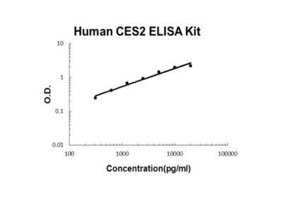 Human CES2 PicoKine ELISA Kit