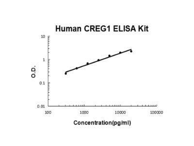 Human CREG1 ELISA Kit PicoKine