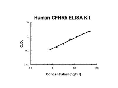 Human CFHR5 ELISA Kit PicoKine