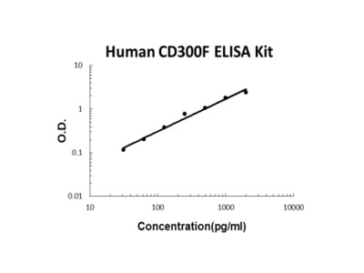 Human CD300F ELISA Kit PicoKine