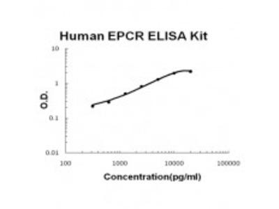 Human EPCR ELISA Kit EZ-Set (DIY Antibody Pairs)