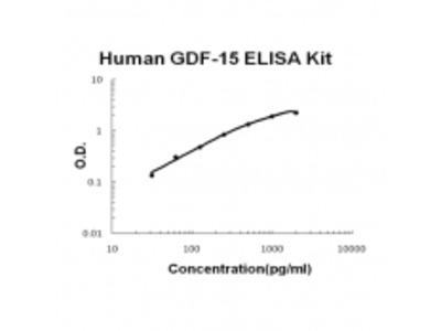 Human GDF-15 ELISA Kit EZ-Set (DIY Antibody Pairs)