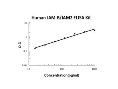 Human JAM-B/JAM2 ELISA Kit PicoKine