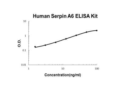 Human Serpin A6 ELISA Kit PicoKine