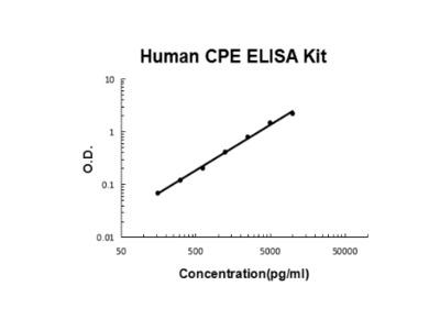 Human CPE PicoKine ELISA Kit