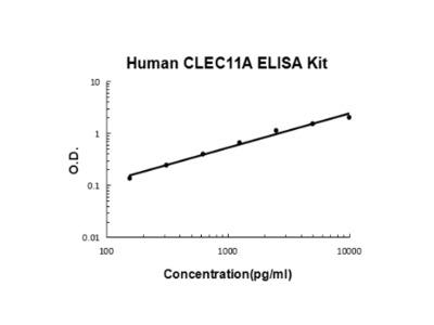 Human CLEC11A ELISA Kit PicoKine