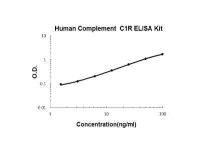 Human Complement C1R ELISA Kit PicoKine