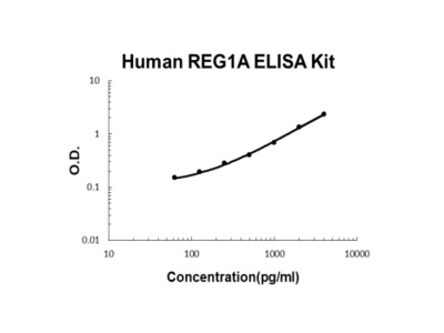 Human REG1A ELISA Kit PicoKine