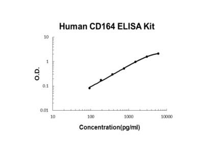 Human CD164 ELISA Kit PicoKine