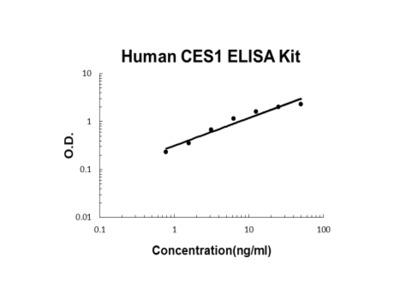 Human CES1 ELISA Kit PicoKine
