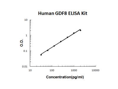 Human Myostatin/GDF8 ELISA Kit PicoKine