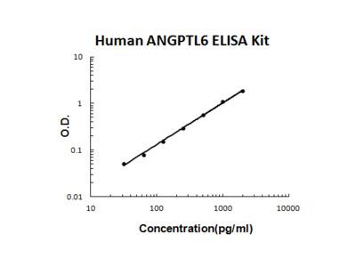 Human ANGPTL6 PicoKine ELISA Kit