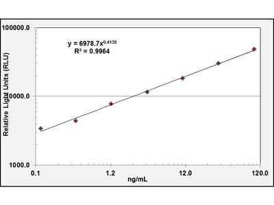EFEMP1 Chemi-Luminescent ELISA Kit (Human) (OKCD03450)