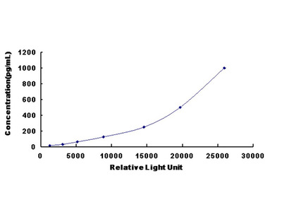 EREG Chemi-Luminescent ELISA Kit (Human) (OKCD03439)