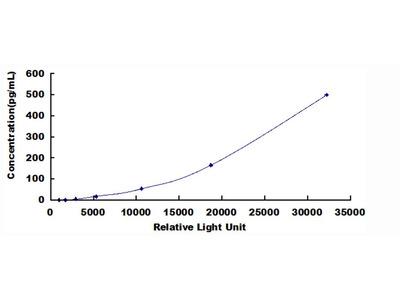 EGF Chemi-Luminescent ELISA Kit (Human) (OKCD03423)
