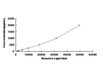 ESR2 Chemi-Luminescent ELISA Kit (Human) (OKCD03437)