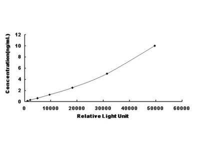 CNTN1 Chemi-Luminescent ELISA Kit (Human) (OKCD03385)