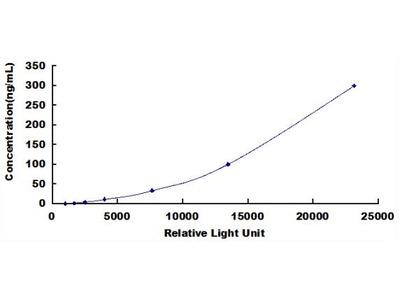 LTF Chemi-Luminescent ELISA Kit (Bovine) (OKCD03730)