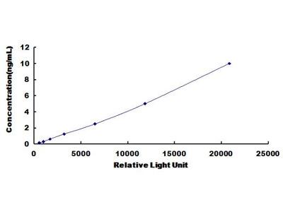 LPO Chemi-Luminescent ELISA Kit (Bovine) (OKCD03720)