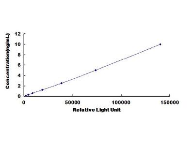 DAO Chemi-Luminescent ELISA Kit (Human) (OKCD03409)