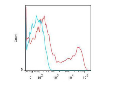 Lightning-Link (R) APC Antibody Labeling Kit