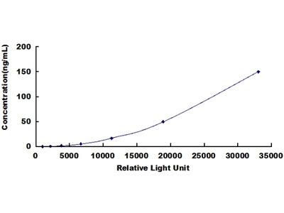 GCK Chemi-Luminescent ELISA Kit (Human) (OKCD03502)