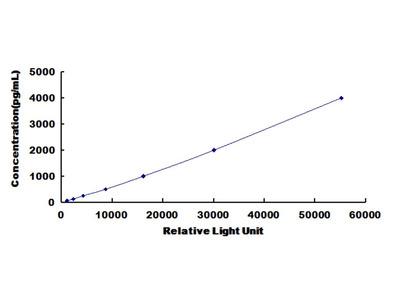 FASN Chemi-Luminescent ELISA Kit (Chicken) (OKCD03754)