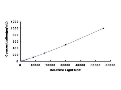 EREG Chemi-Luminescent ELISA Kit (Mouse) (OKCD03440)