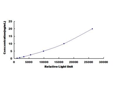 EPGN Chemi-Luminescent ELISA Kit (Human) (OKCD03433)