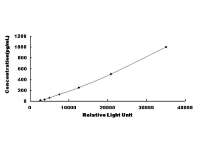 FLT3LG Chemi-Luminescent ELISA Kit (Human) (OKCD03494)