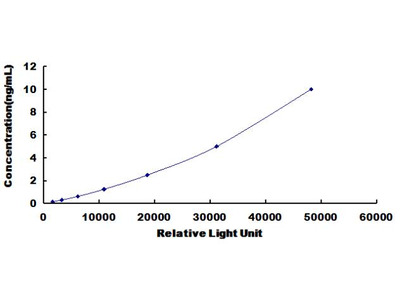 LPO Chemi-Luminescent ELISA Kit (Human) (OKCD03721)