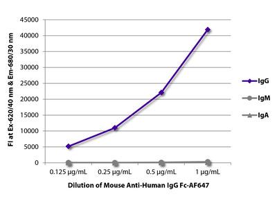 Mouse Anti-Human IgG Fc-AF647