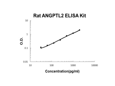 Rat ANGPTL2 ELISA Kit PicoKine