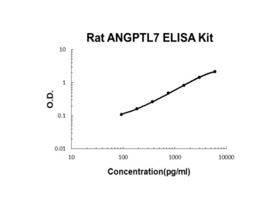 Rat ANGPTL7 ELISA Kit PicoKine