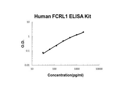 Human FCRL1 ELISA Kit PicoKine