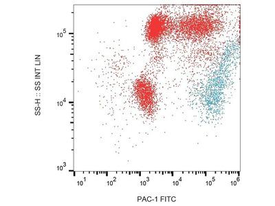 PAC-1 Antibody FITC