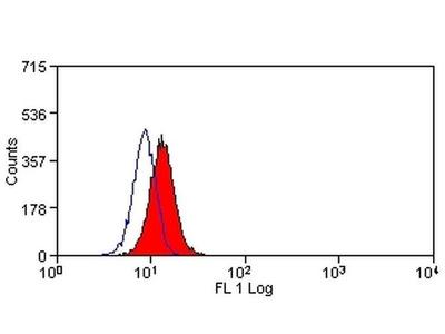 CD276 (B7-H3) Monoclonal Antibody (MJ18), FITC
