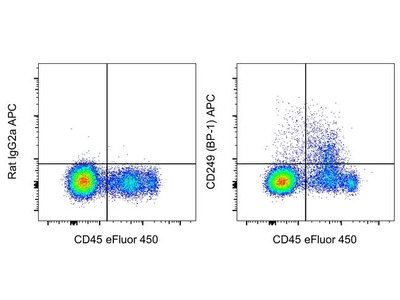 CD249 (BP-1) Monoclonal Antibody (6C3), APC, eBioscience™