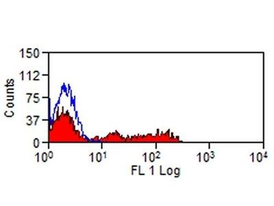 CD328 (Siglec7) Monoclonal Antibody (S7.7)