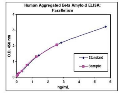 Amyloid beta (Aggregated) Human ELISA Kit