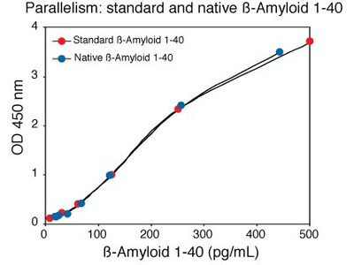 Amyloid beta 40 Human ELISA Kit