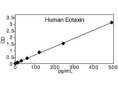 Eotaxin Human ELISA Kit