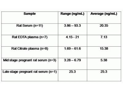 Growth Hormone Rat ELISA Kit