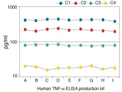 TNF alpha Human ELISA Kit
