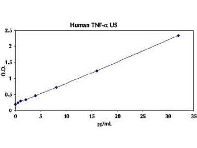 TNF alpha Human ELISA Kit, Ultrasensitive