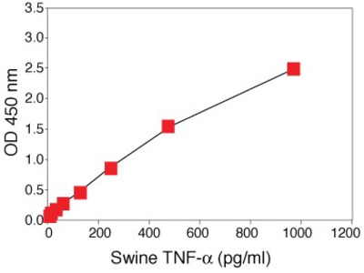 TNF alpha Porcine ELISA Kit