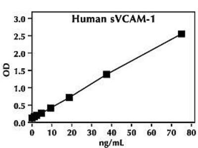 VCAM-1 Human ELISA Kit