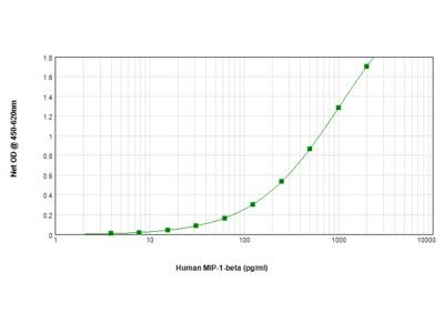 Human MIP-1beta (CCL4) ELISA Matched Antibody Pair Kit